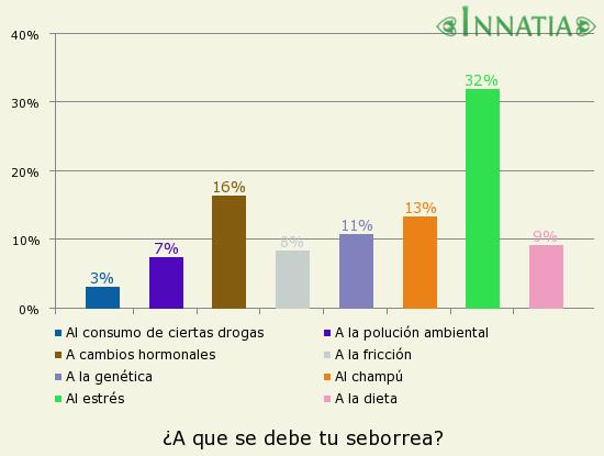 Gráfico de la encuesta: ¿A que se debe tu seborrea?