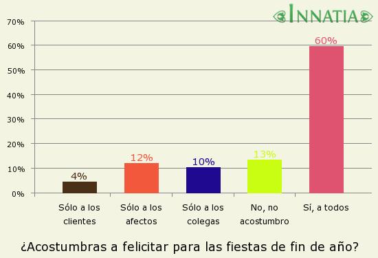 Gráfico de la encuesta: ¿Acostumbras a felicitar para las fiestas de fin de año?