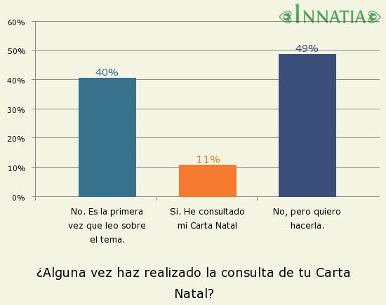 Gráfico de la encuesta: ¿Alguna vez haz realizado la consulta de tu Carta Natal?