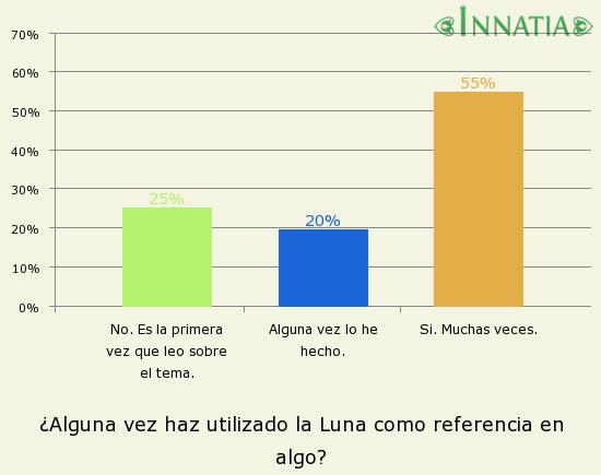 Gráfico de la encuesta: ¿Alguna vez haz utilizado la Luna como referencia en algo?