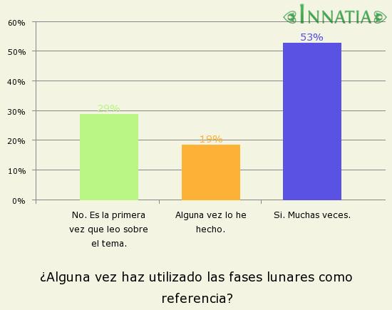 Gráfico de la encuesta: ¿Alguna vez haz utilizado las fases lunares como referencia?