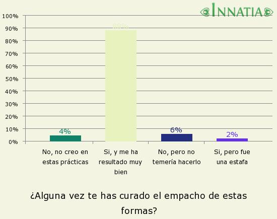 Gráfico de la encuesta: ¿Alguna vez te has curado el empacho de estas formas?