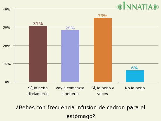 Gráfico de la encuesta: ¿Bebes con frecuencia infusión de cedrón para el estómago?