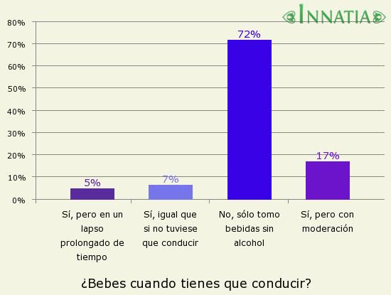 Gráfico de la encuesta: ¿Bebes cuando tienes que conducir?