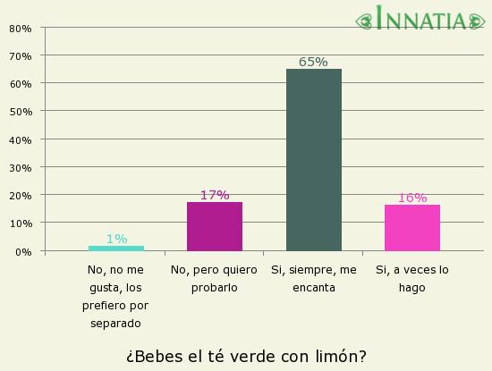Gráfico de la encuesta: ¿Bebes el té verde con limón?