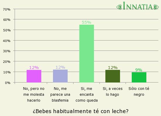Gráfico de la encuesta: ¿Bebes habitualmente té con leche?