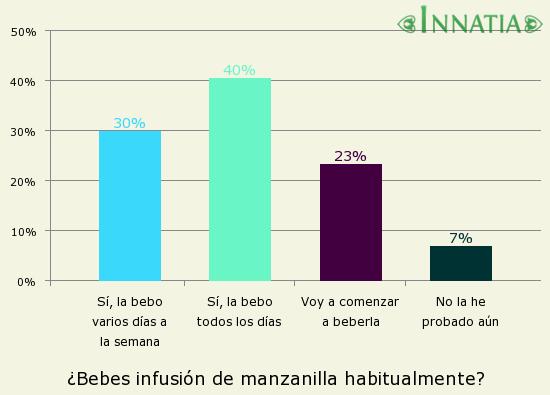 Gráfico de la encuesta: ¿Bebes infusión de manzanilla habitualmente?