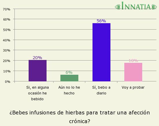 Gráfico de la encuesta: ¿Bebes infusiones de hierbas para tratar una afección crónica?