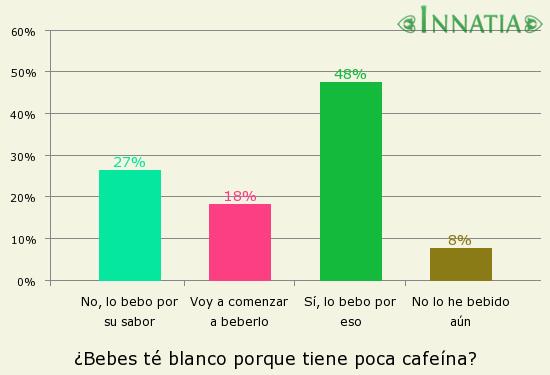 Gráfico de la encuesta: ¿Bebes té blanco porque tiene poca cafeína?