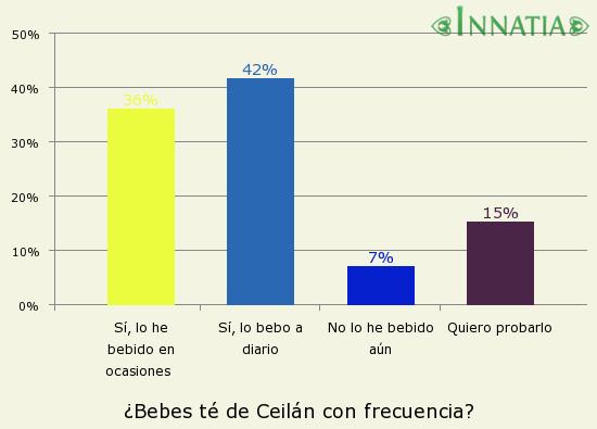 Gráfico de la encuesta: ¿Bebes té de Ceilán con frecuencia?
