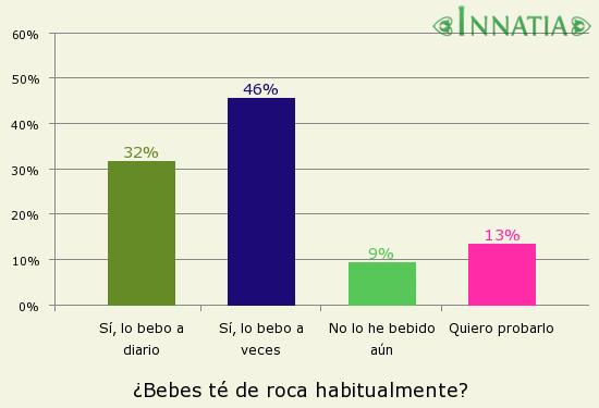 Gráfico de la encuesta: ¿Bebes té de roca habitualmente?