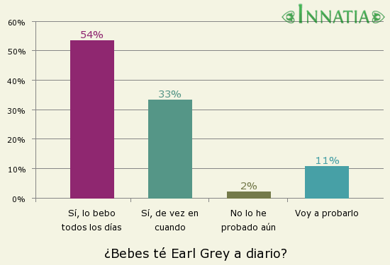 Gráfico de la encuesta: ¿Bebes té Earl Grey a diario?