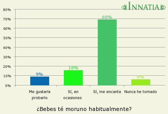 Gráfico de la encuesta: ¿Bebes té moruno habitualmente?