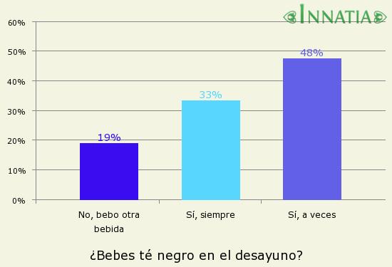 Gráfico de la encuesta: ¿Bebes té negro en el desayuno?