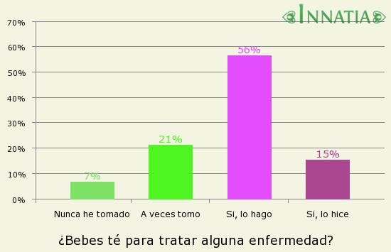 Gráfico de la encuesta: ¿Bebes té para tratar alguna enfermedad?