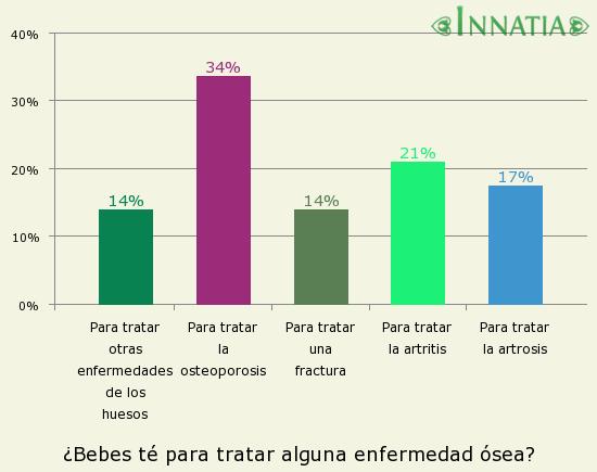 Gráfico de la encuesta: ¿Bebes té para tratar alguna enfermedad ósea?