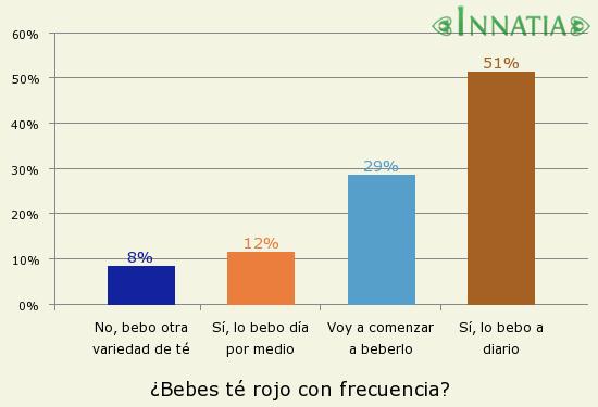 Gráfico de la encuesta: ¿Bebes té rojo con frecuencia?