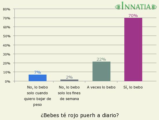 Gráfico de la encuesta: ¿Bebes té rojo puerh a diario?