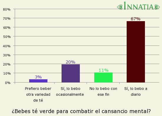 Gráfico de la encuesta: ¿Bebes té verde para combatir el cansancio mental?