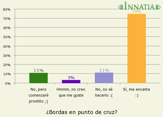 Gráfico de la encuesta: ¿Bordas en punto de cruz?