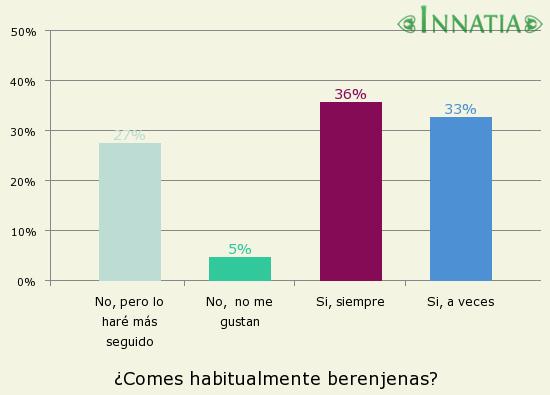 Gráfico de la encuesta: ¿Comes habitualmente berenjenas?