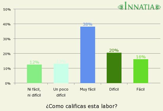 Gráfico de la encuesta: ¿Como calificas esta labor?