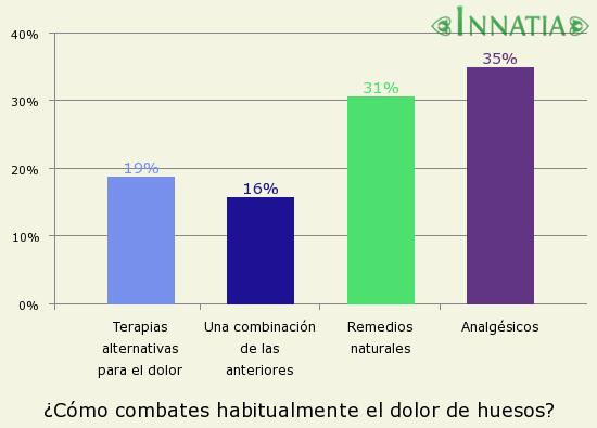 Gráfico de la encuesta: ¿Cómo combates habitualmente el dolor de huesos?