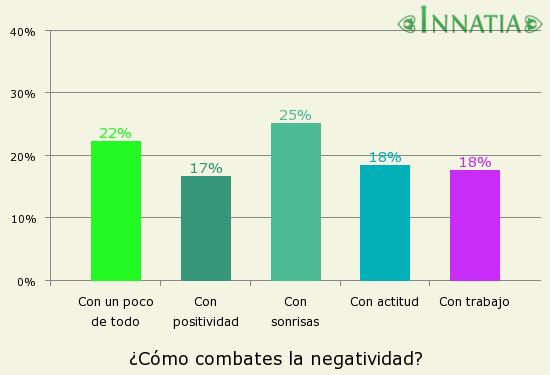 Gráfico de la encuesta: ¿Cómo combates la negatividad?
