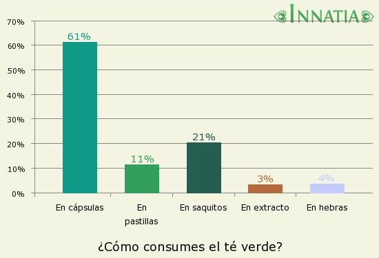 Gráfico de la encuesta: ¿Cómo consumes el té verde?