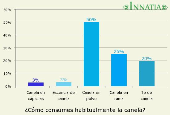 Gráfico de la encuesta: ¿Cómo consumes habitualmente la canela?