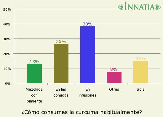 Gráfico de la encuesta: ¿Cómo consumes la cúrcuma habitualmente?