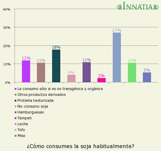Gráfico de la encuesta: ¿Cómo consumes la soja habitualmente?