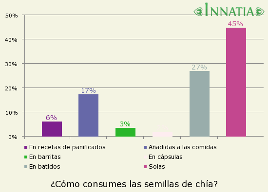 Gráfico de la encuesta: ¿Cómo consumes las semillas de chía?
