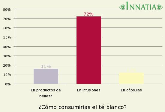Gráfico de la encuesta: ¿Cómo consumirías el té blanco?