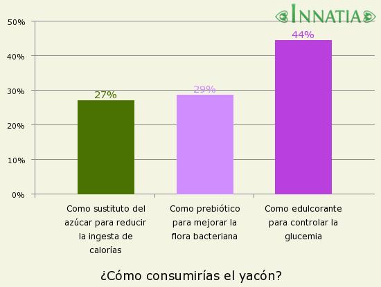 Gráfico de la encuesta: ¿Cómo consumirías el yacón?
