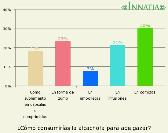 Gráfico de la encuesta: ¿Cómo consumirías la alcachofa para adelgazar?