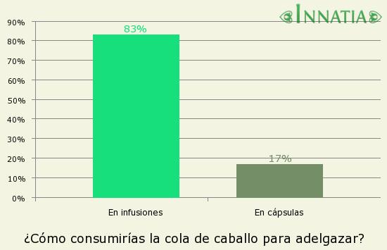 Gráfico de la encuesta: ¿Cómo consumirías la cola de caballo para adelgazar?