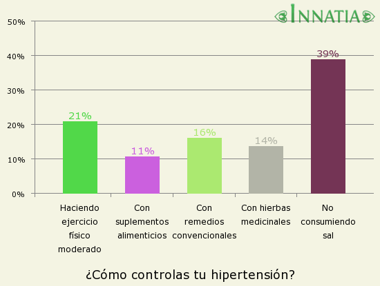 Gráfico de la encuesta: ¿Cómo controlas tu hipertensión?