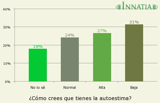Gráfico de la encuesta: ¿Cómo crees que tienes la autoestima?
