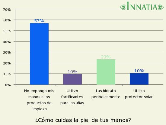 Gráfico de la encuesta: ¿Cómo cuidas la piel de tus manos?