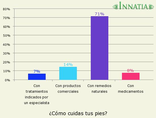 Gráfico de la encuesta: ¿Cómo cuidas tus pies?