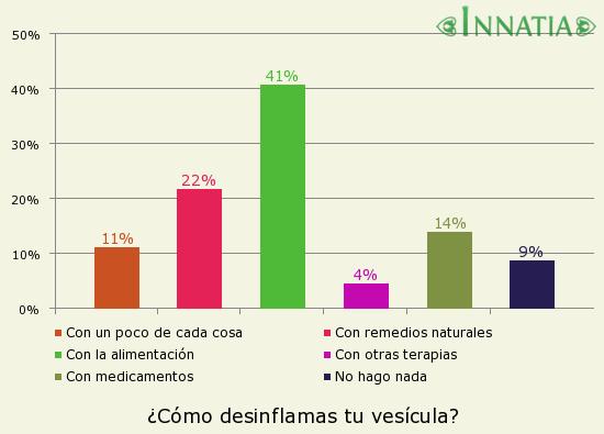 Gráfico de la encuesta: ¿Cómo desinflamas tu vesícula?