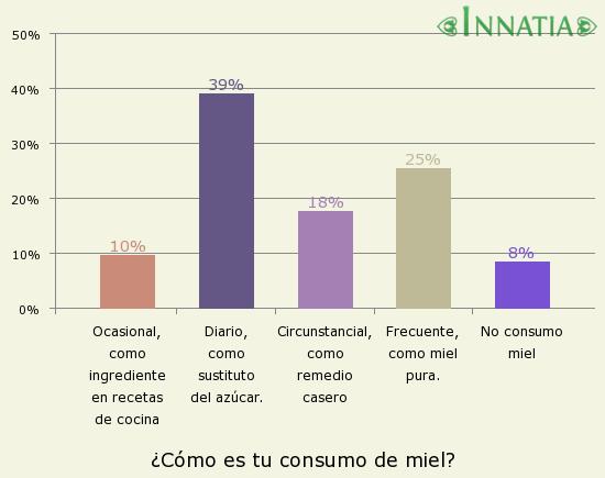 Gráfico de la encuesta: ¿Cómo es tu consumo de miel?