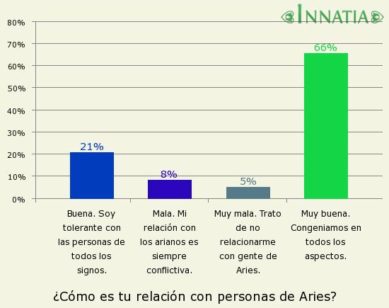 Gráfico de la encuesta: ¿Cómo es tu relación con personas de Aries?