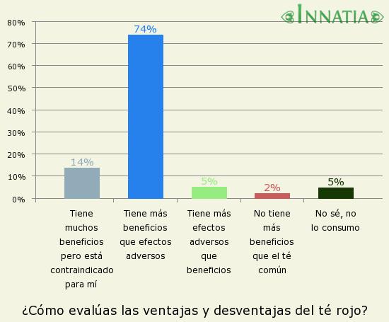 Gráfico de la encuesta: ¿Cómo evalúas las ventajas y desventajas del té rojo?