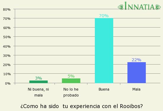 Gráfico de la encuesta: ¿Como ha sido  tu experiencia con el Rooibos?