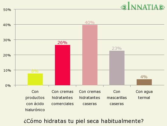 Gráfico de la encuesta: ¿Cómo hidratas tu piel seca habitualmente?
