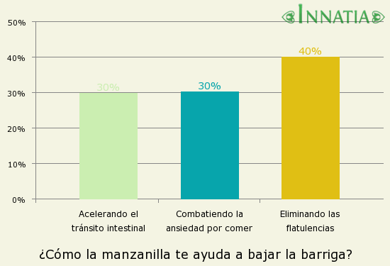 Gráfico de la encuesta: ¿Cómo la manzanilla te ayuda a bajar la barriga?