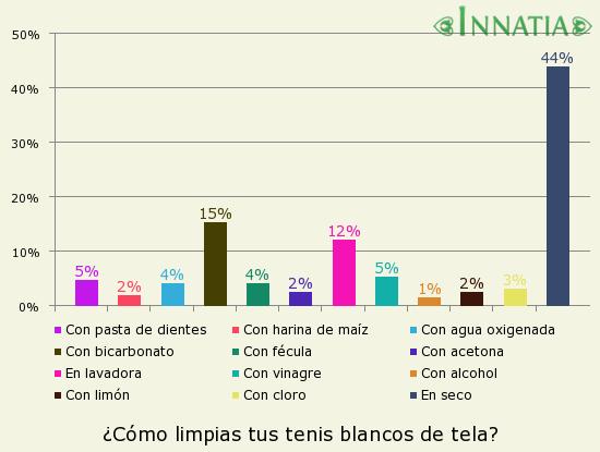 480a1d3efee Gráfico de la encuesta  ¿Cómo limpias tus tenis blancos de tela