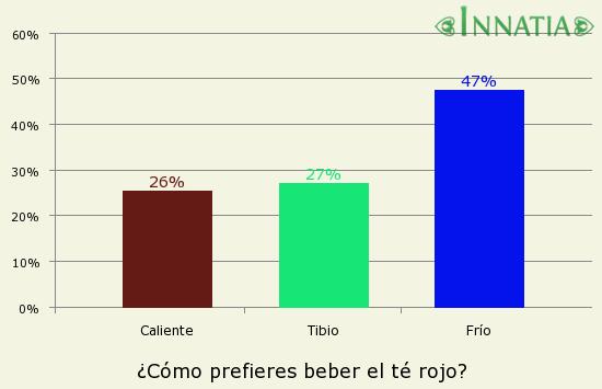 Gráfico de la encuesta: ¿Cómo prefieres beber el té rojo?